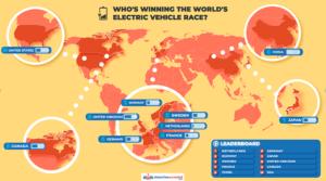 Electrische autos - Nederland als wereld leider onthult